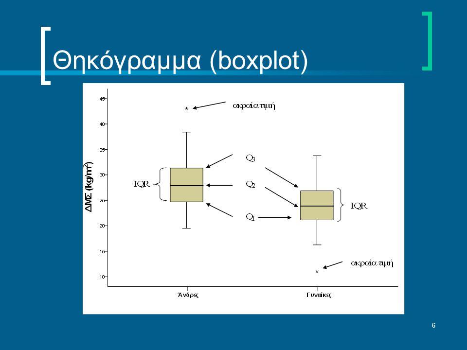 Θηκόγραμμα (boxplot)