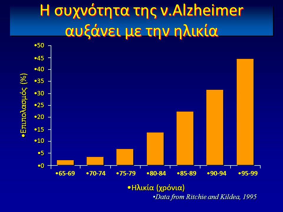 Η συχνότητα της ν.Alzheimer αυξάνει με την ηλικία