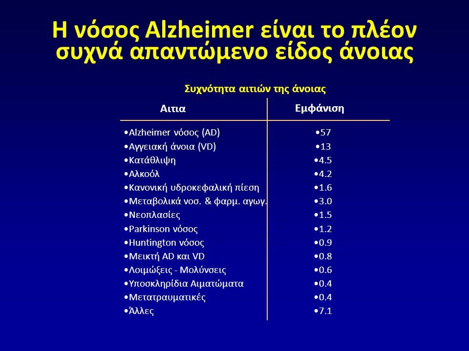 Η νόσος Alzheimer είναι το πλέον συχνά απαντώμενο είδος άνοιας