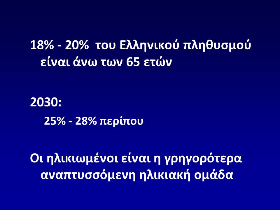 18% - 20% του Ελληνικού πληθυσμού είναι άνω των 65 ετών