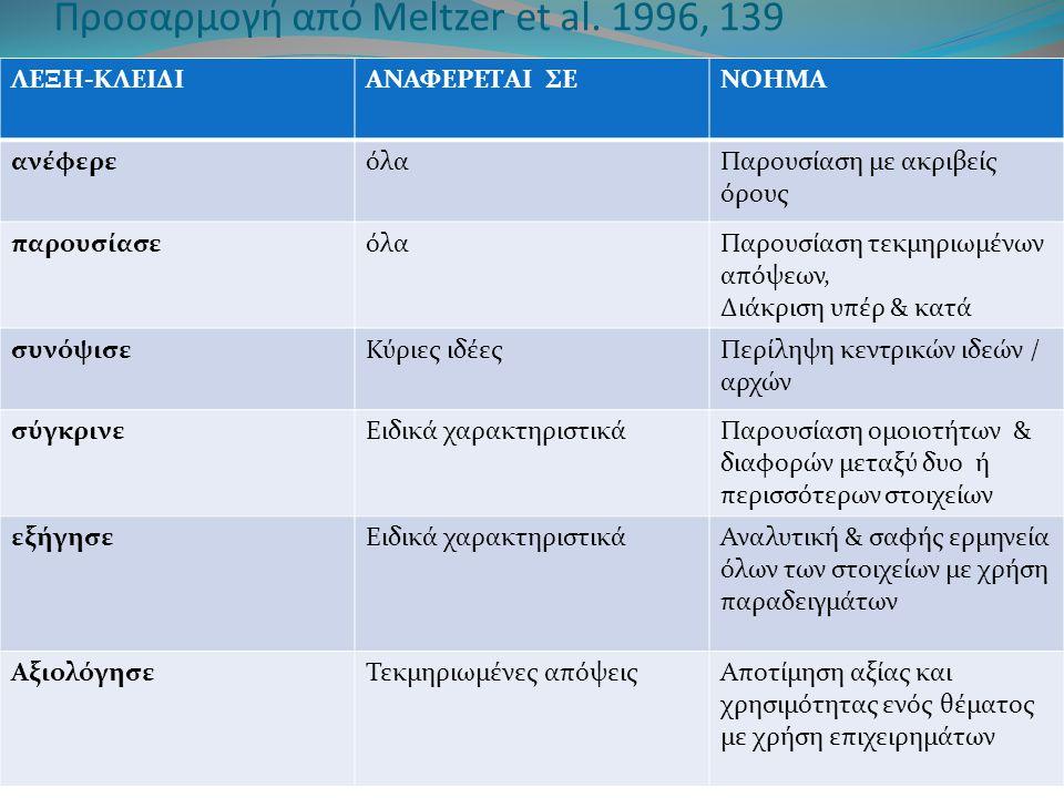 Προσαρμογή από Meltzer et al. 1996, 139