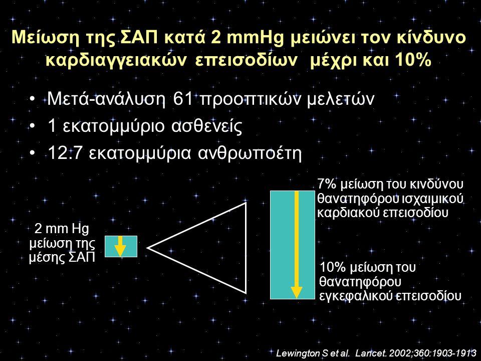 2 mm Hg μείωση της μέσης ΣΑΠ