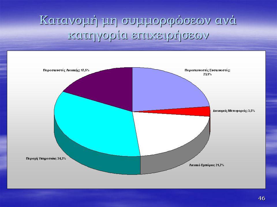Κατανομή μη συμμορφώσεων ανά κατηγορία επιχειρήσεων