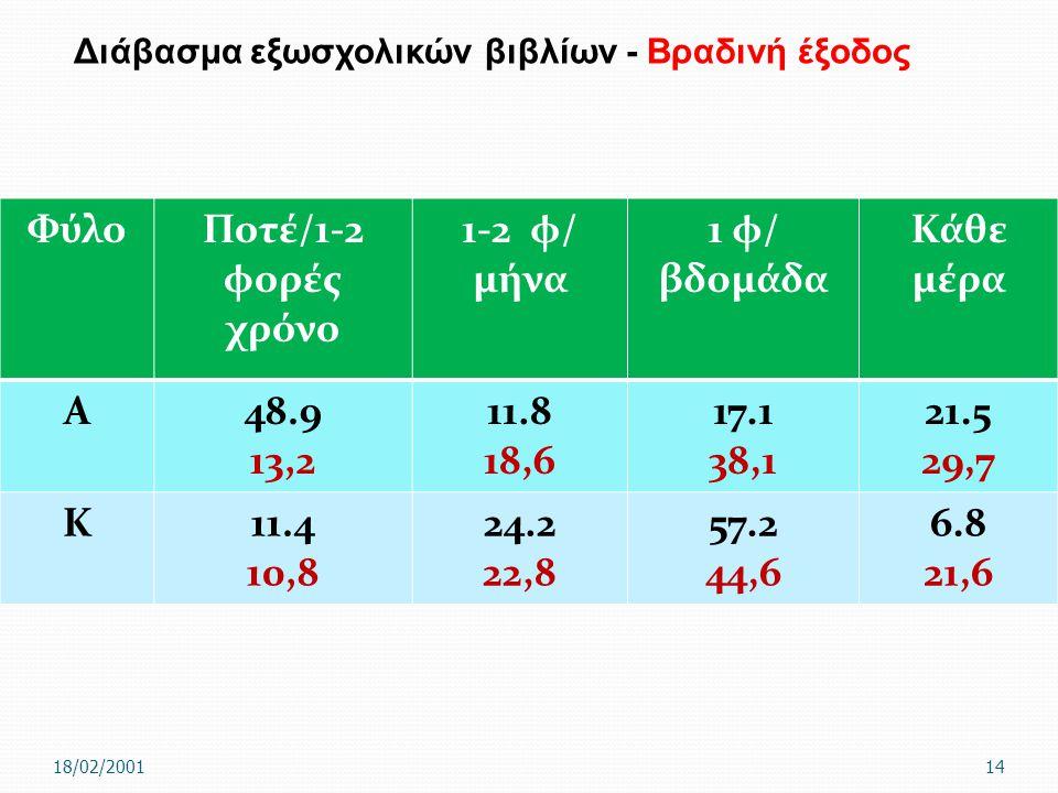 Φύλο Ποτέ/1-2 φορές χρόνο 1-2 φ/ μήνα 1 φ/ βδομάδα Κάθε μέρα Α 48.9