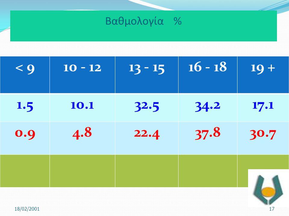 Βαθμολογία % < 9. 10 - 12. 13 - 15. 16 - 18. 19 + 1.5. 10.1. 32.5. 34.2. 17.1. 0.9. 4.8.
