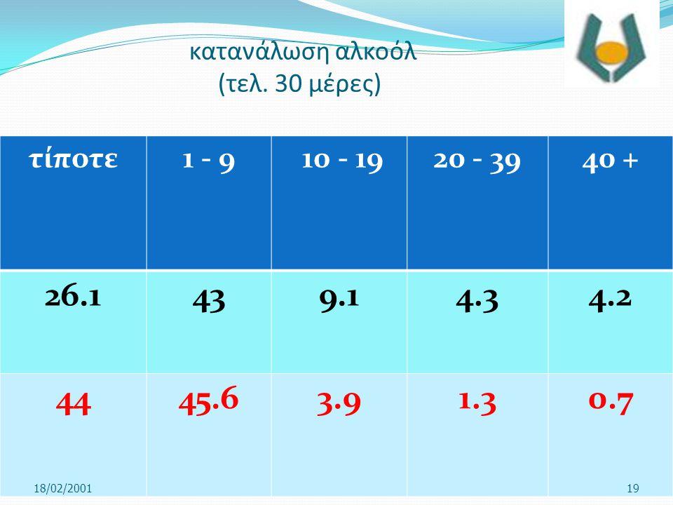 κατανάλωση αλκοόλ (τελ. 30 μέρες)