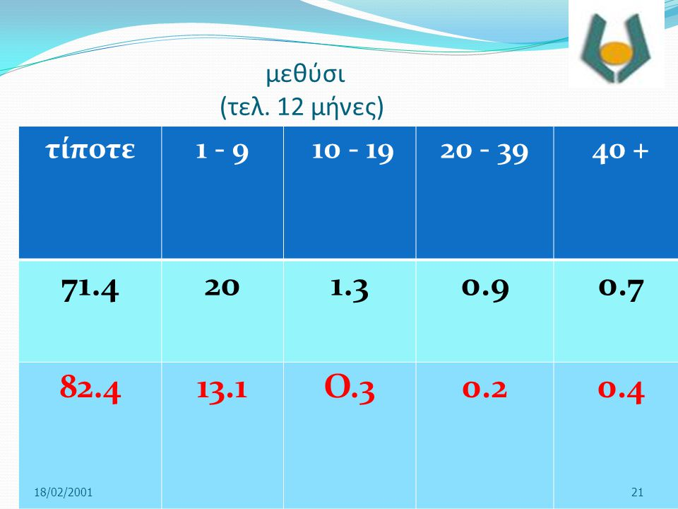 μεθύσι (τελ. 12 μήνες) τίποτε. 1 - 9. 10 - 19. 20 - 39. 40 + 71.4. 20. 1.3. 0.9. 0.7. 82.4.