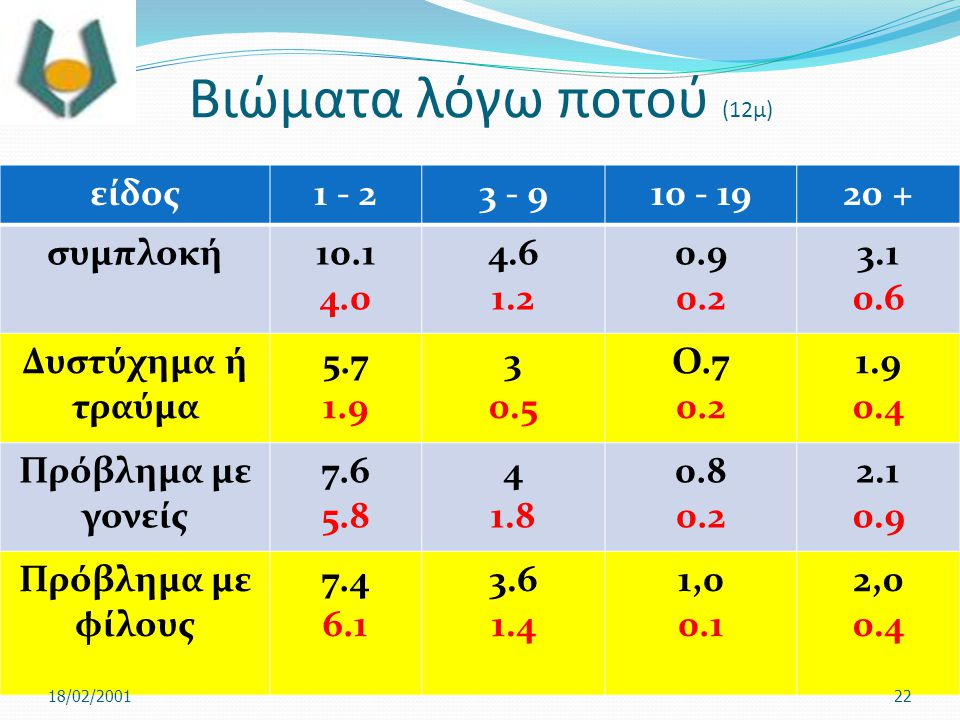 Βιώματα λόγω ποτού (12μ) είδος 1 - 2 3 - 9 10 - 19 20 + συμπλοκή 10.1