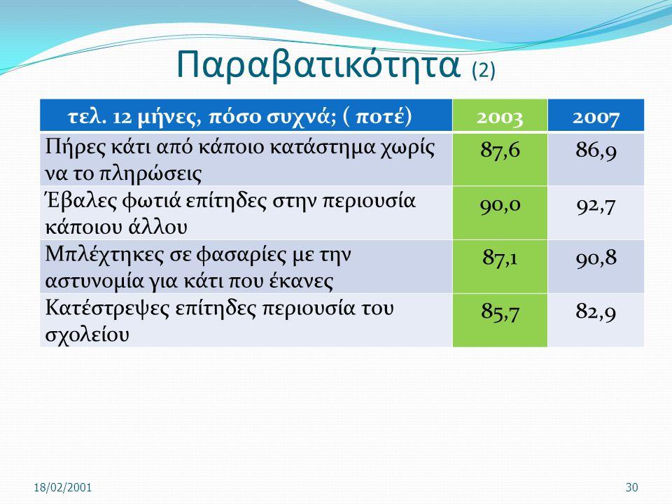 Παραβατικότητα (2) τελ. 12 μήνες, πόσο συχνά; ( ποτέ) 2003 2007
