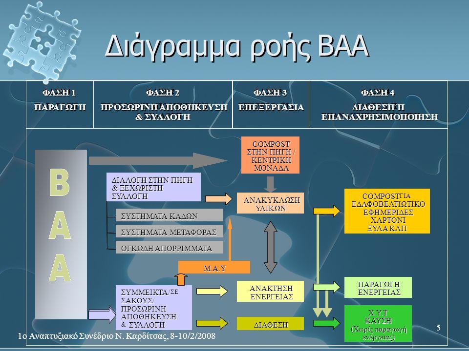 Διάγραμμα ροής ΒΑΑ 1ο Αναπτυξιακό Συνέδριο Ν. Καρδίτσας, 8-10/2/2008
