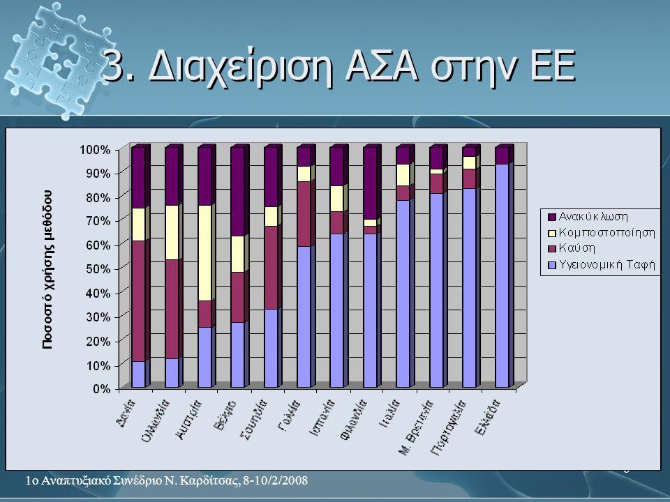 3. Διαχείριση ΑΣΑ στην ΕΕ 1ο Αναπτυξιακό Συνέδριο Ν. Καρδίτσας, 8-10/2/2008