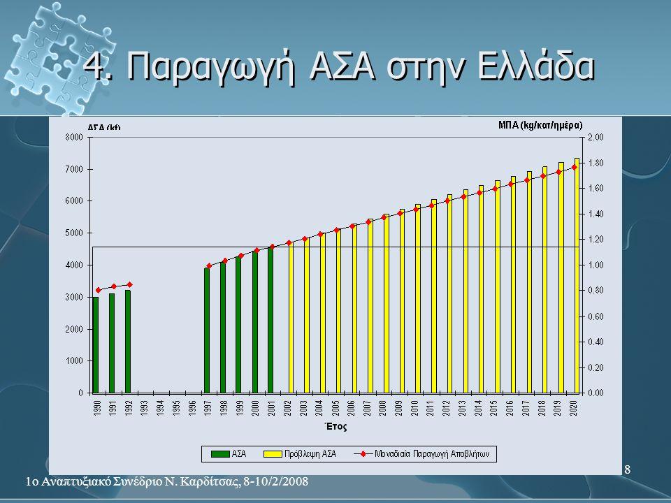 4. Παραγωγή ΑΣΑ στην Ελλάδα