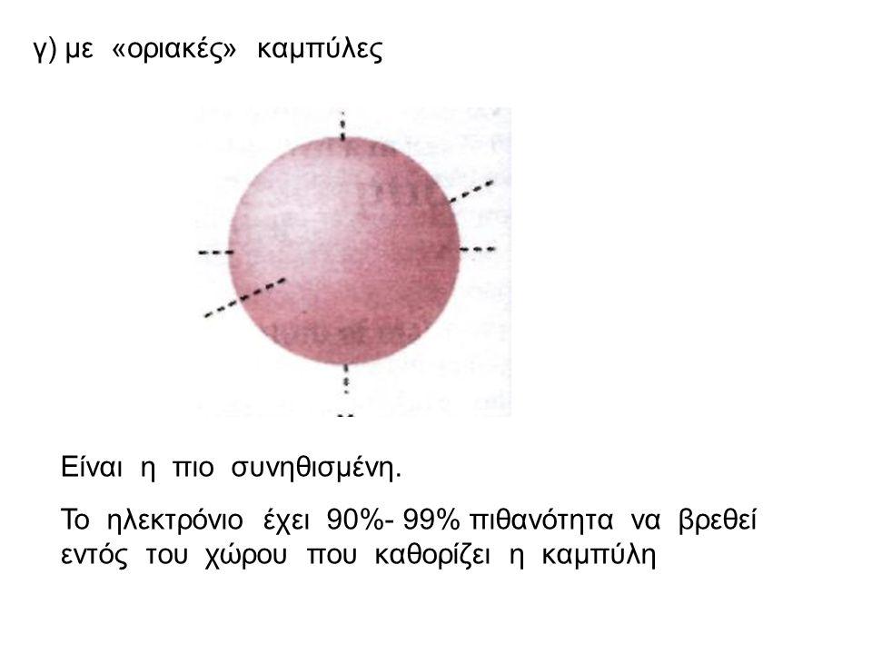 γ) με «οριακές» καμπύλες