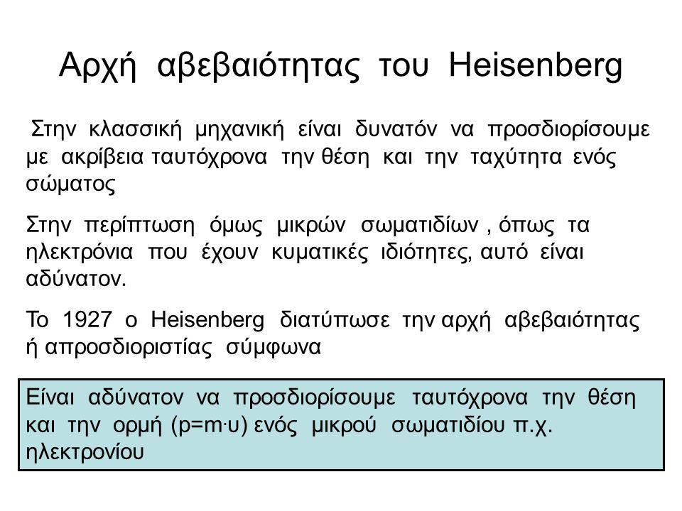 Αρχή αβεβαιότητας του Heisenberg