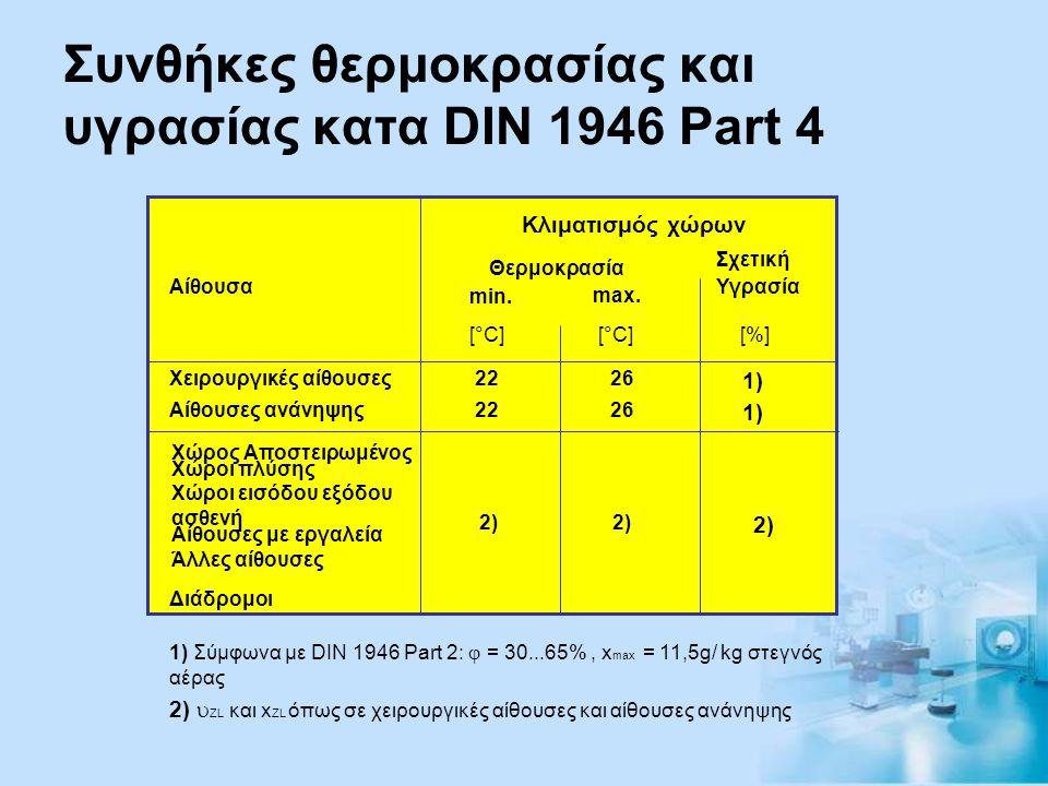 Συνθήκες θερμοκρασίας και υγρασίας κατα DIN 1946 Part 4
