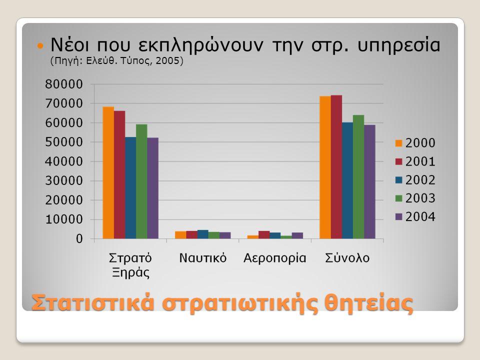 Στατιστικά στρατιωτικής θητείας