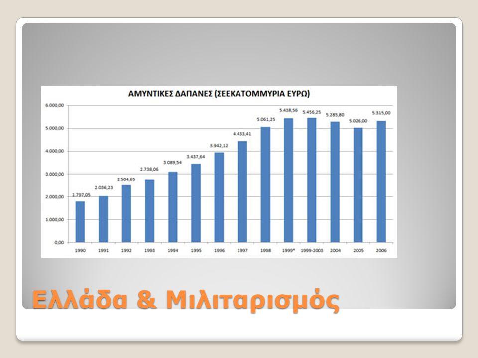 Ελλάδα & Μιλιταρισμός