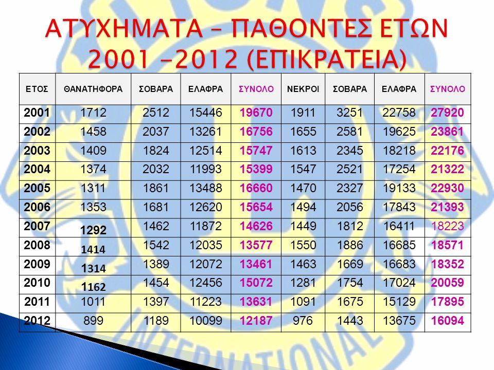ΑΤΥΧΗΜΑΤΑ – ΠΑΘΟΝΤΕΣ ΕΤΩΝ 2001 -2012 (ΕΠΙΚΡΑΤΕΙΑ)
