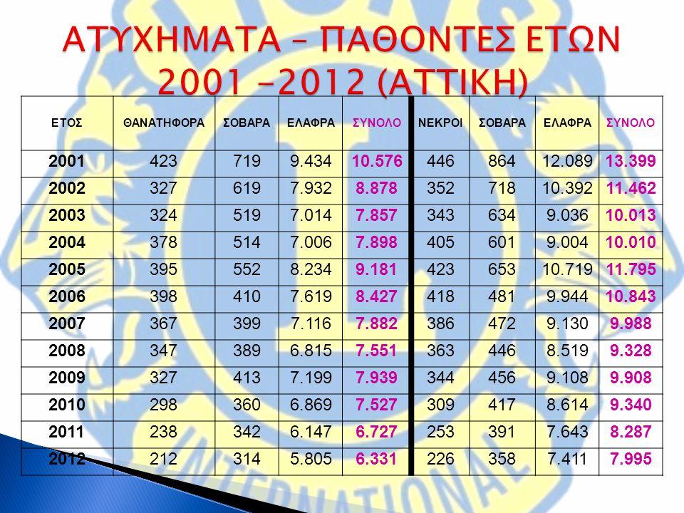 ΑΤΥΧΗΜΑΤΑ – ΠΑΘΟΝΤΕΣ ΕΤΩΝ 2001 -2012 (ΑΤΤΙΚΗ)