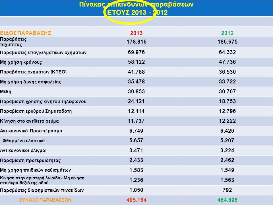 Πίνακας επικίνδυνων παραβάσεων ΕΤΟΥΣ 2013 - 2012
