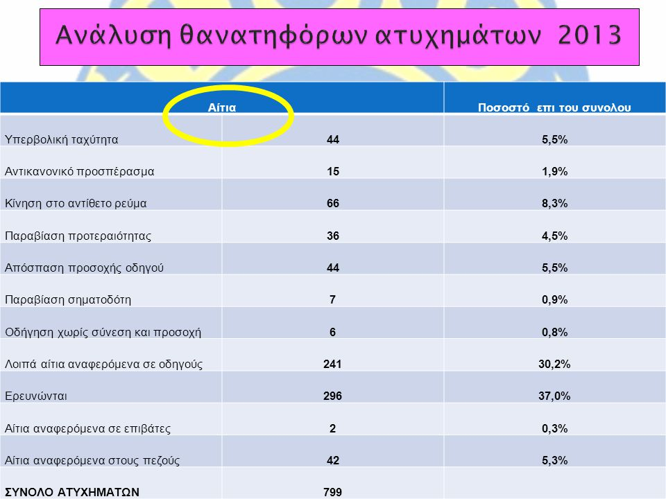 Ανάλυση θανατηφόρων ατυχημάτων 2013
