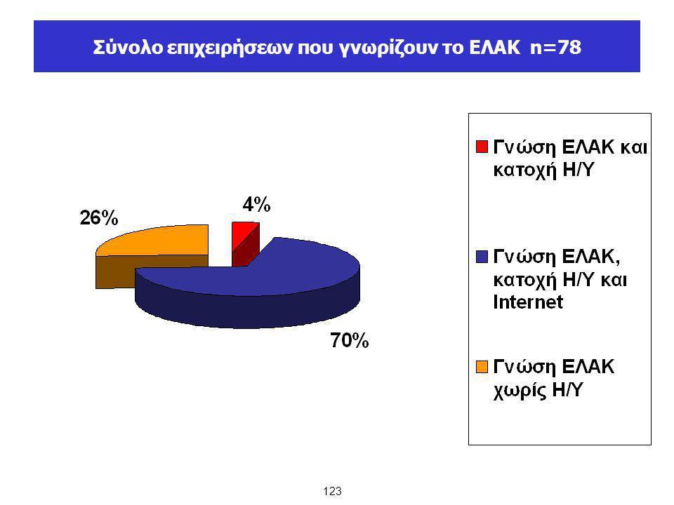 Σύνολο επιχειρήσεων που γνωρίζουν το ΕΛΑΚ n=78