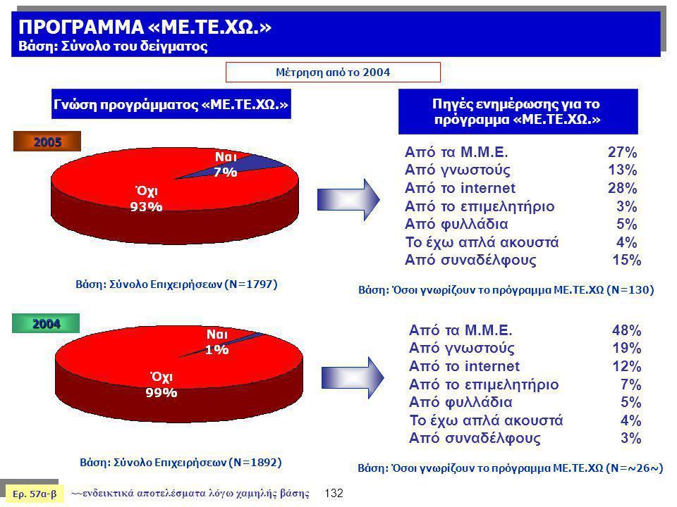 ΠΡΟΓΡΑΜΜΑ «ΜΕ.ΤΕ.ΧΩ.» Από τα Μ.Μ.Ε. 27% Από γνωστούς 13%