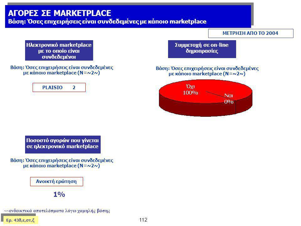 ΑΓΟΡΕΣ ΣΕ MARKETPLACE 1%