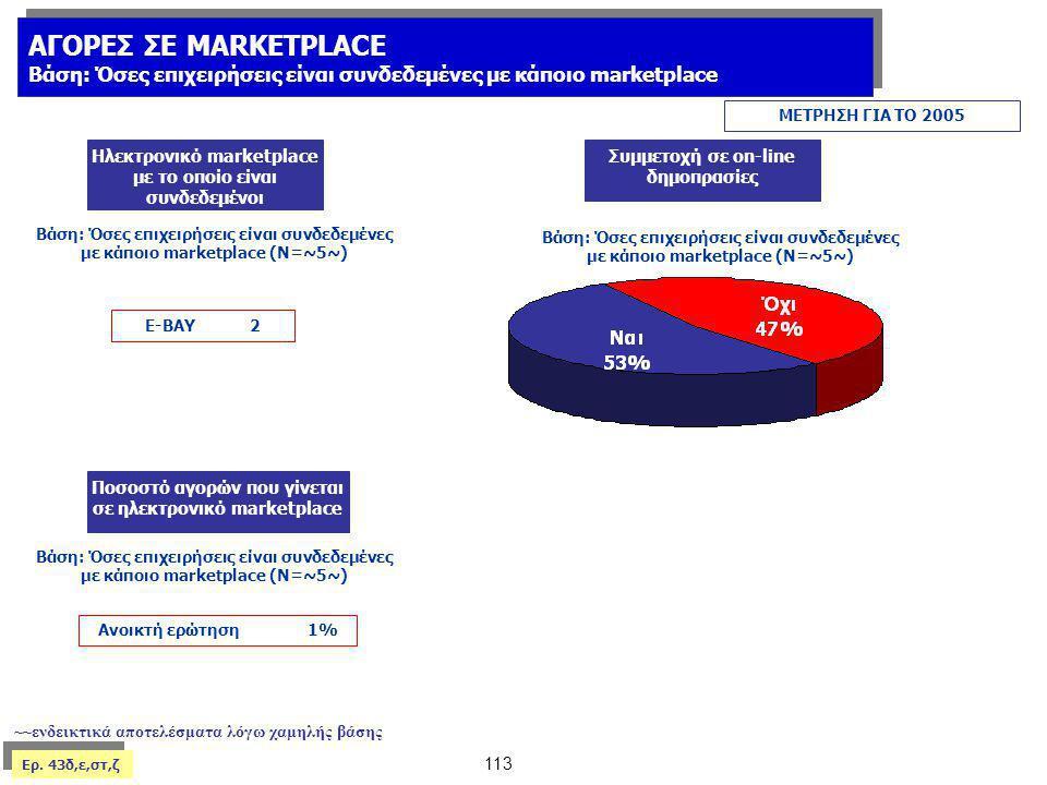 ΑΓΟΡΕΣ ΣΕ MARKETPLACE Βάση: Όσες επιχειρήσεις είναι συνδεδεμένες με κάποιο marketplace. ΜΕΤΡΗΣΗ ΓΙΑ ΤΟ 2005.