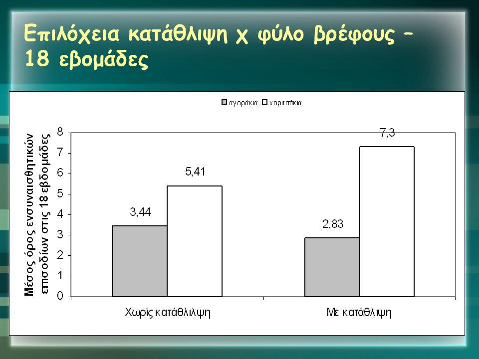 Επιλόχεια κατάθλιψη χ φύλο βρέφους – 18 εβομάδες