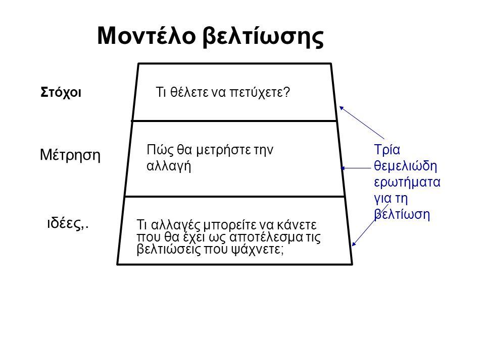 Μοντέλο βελτίωσης Μέτρηση ιδέες,. Τι θέλετε να πετύχετε