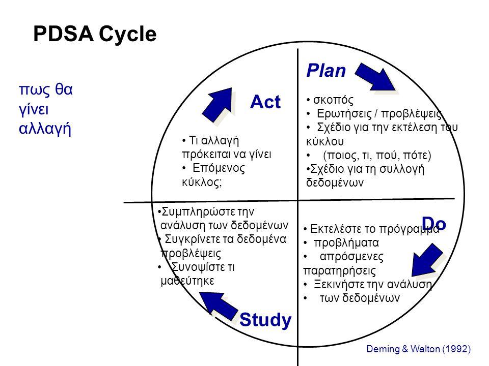 PDSA Cycle Plan Act Do Study πως θα γίνει αλλαγή σκοπός
