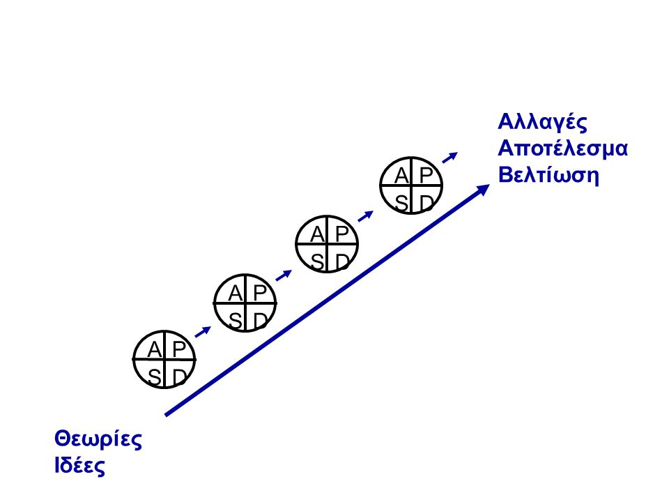 Αλλαγές Αποτέλεσμα Βελτίωση D S A P D S A P D S A P D S A P Θεωρίες Ιδέες