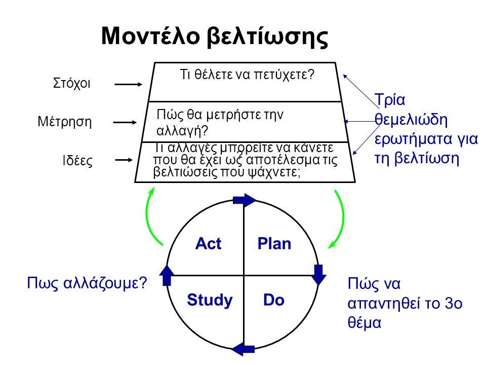 Μοντέλο βελτίωσης Act Plan Study Do