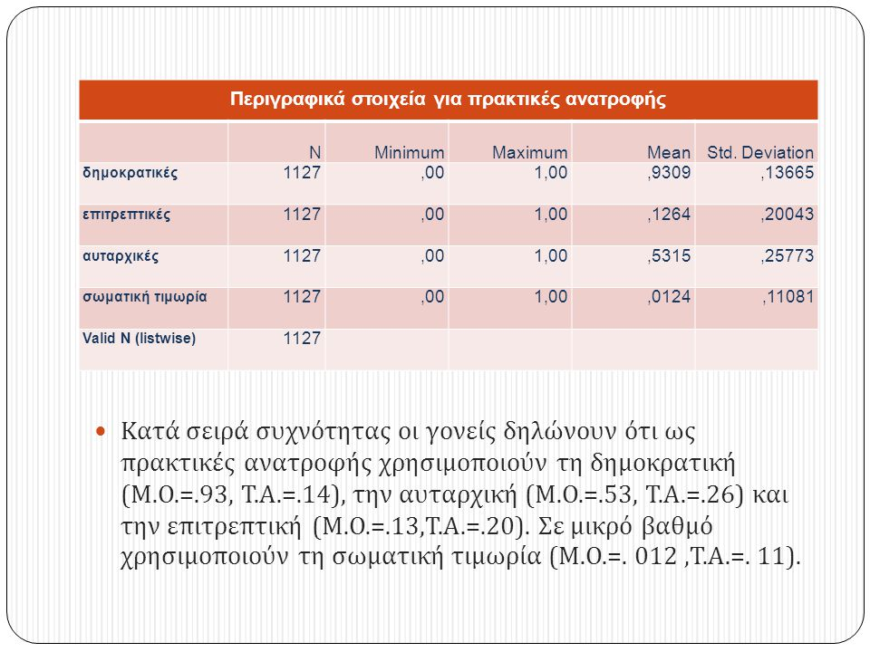 Περιγραφικά στοιχεία για πρακτικές ανατροφής