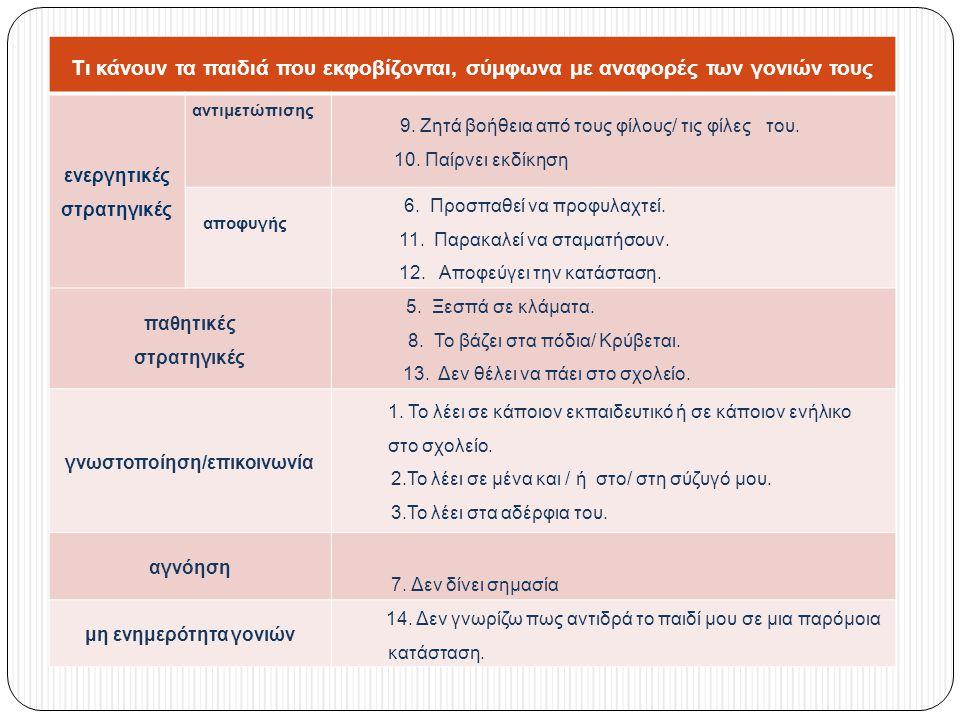 ενεργητικές στρατηγικές γνωστοποίηση/επικοινωνία