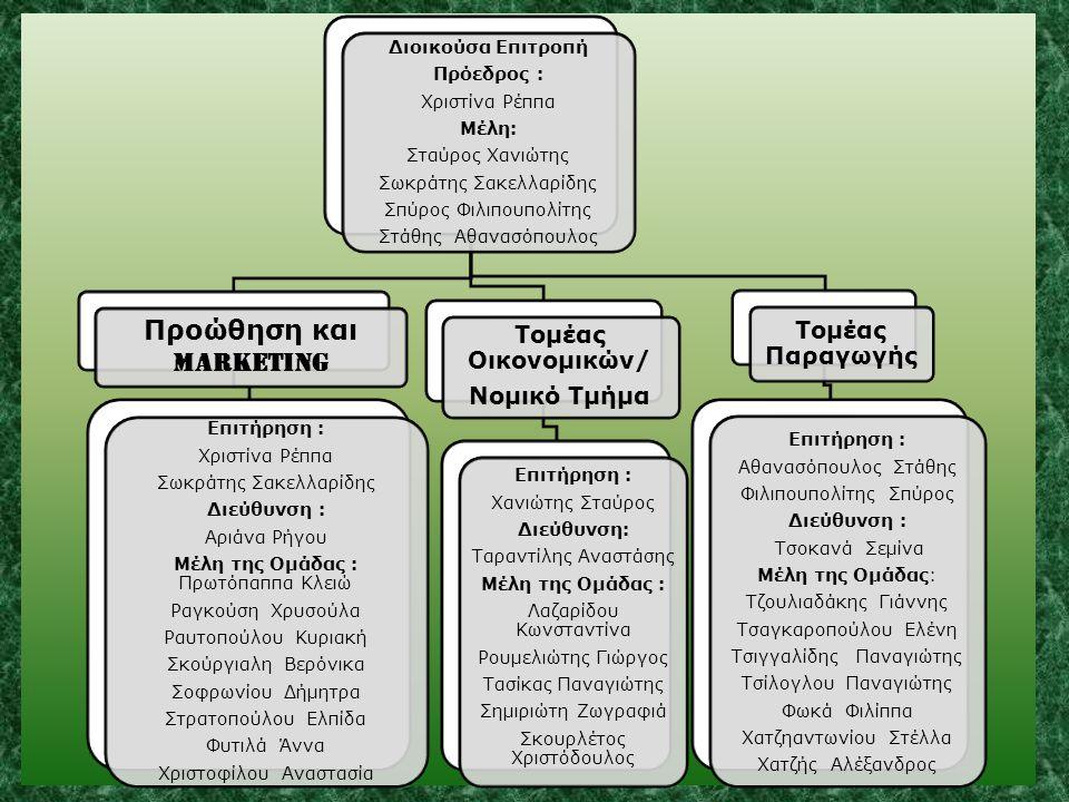 Προώθηση και Marketing