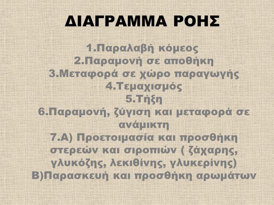 ΔΙΑΓΡΑΜΜΑ ΡΟΗΣ