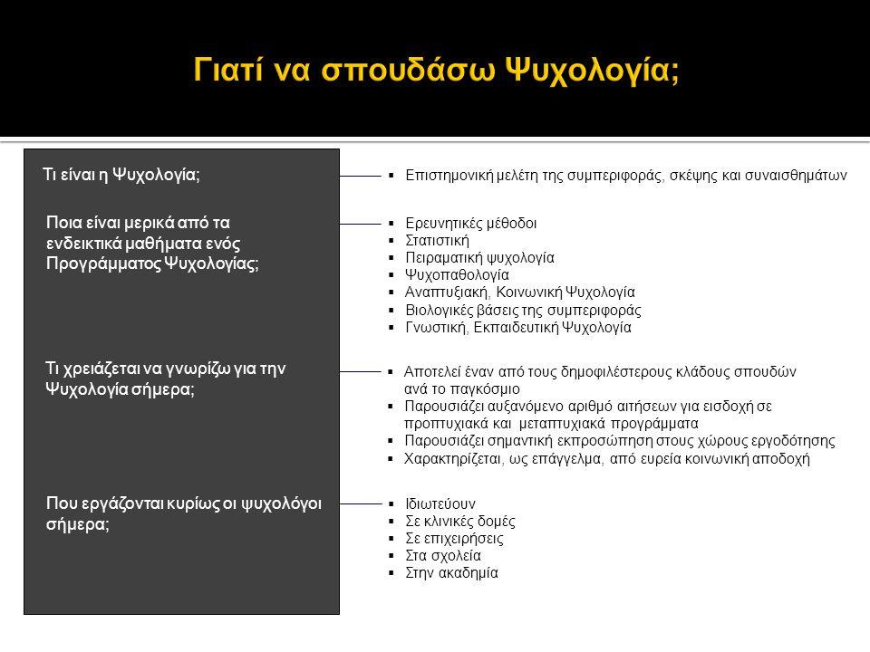 Γιατί να σπουδάσω Ψυχολογία;
