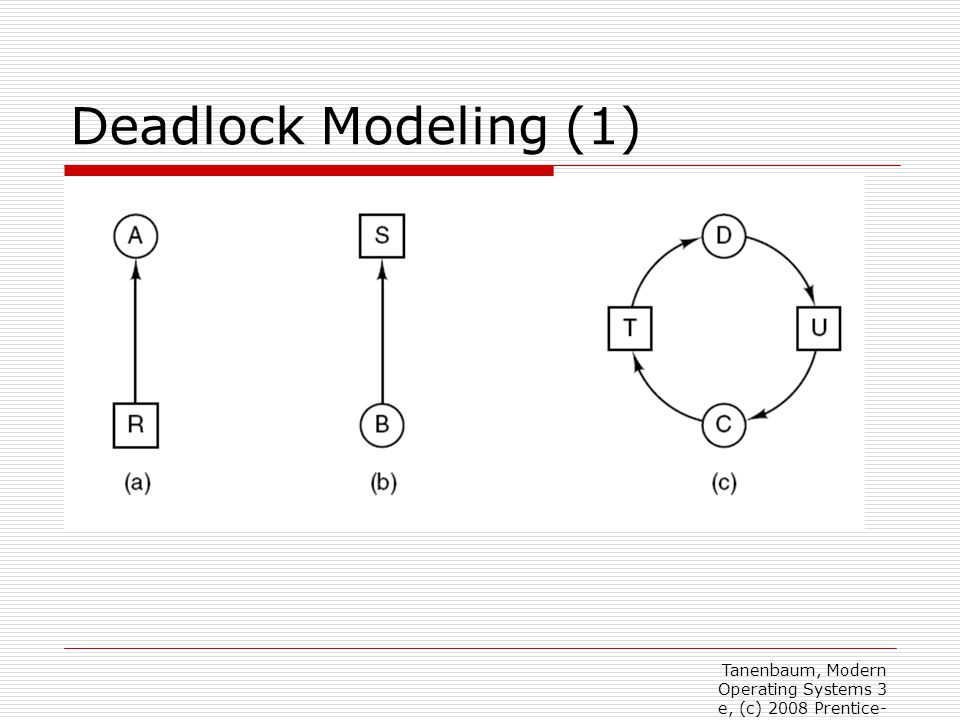 Deadlock Modeling (1) Figure 6-3. Resource allocation graphs. (a) Holding a resource. (b) Requesting a resource. (c) Deadlock.