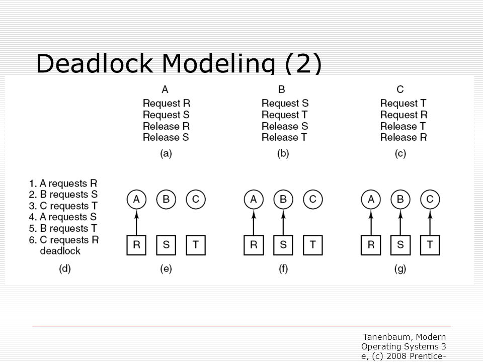 Deadlock Modeling (2) Figure 6-4. An example of how deadlock occurs and how it can be avoided.