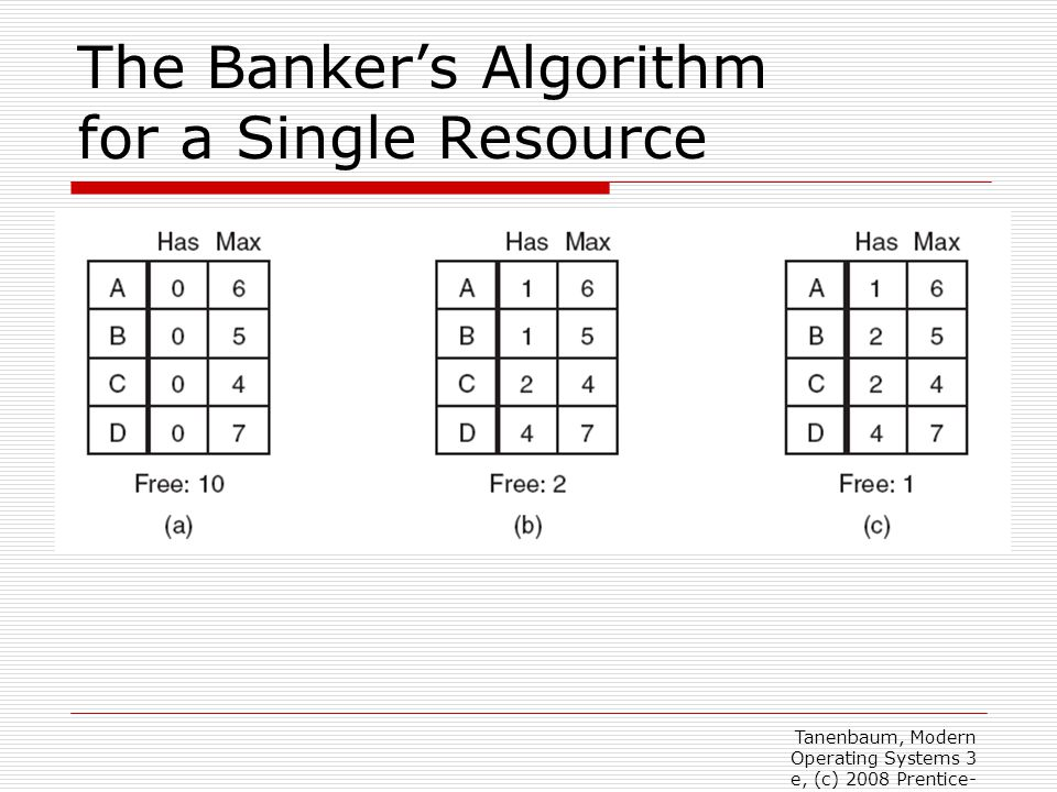The Banker's Algorithm for a Single Resource