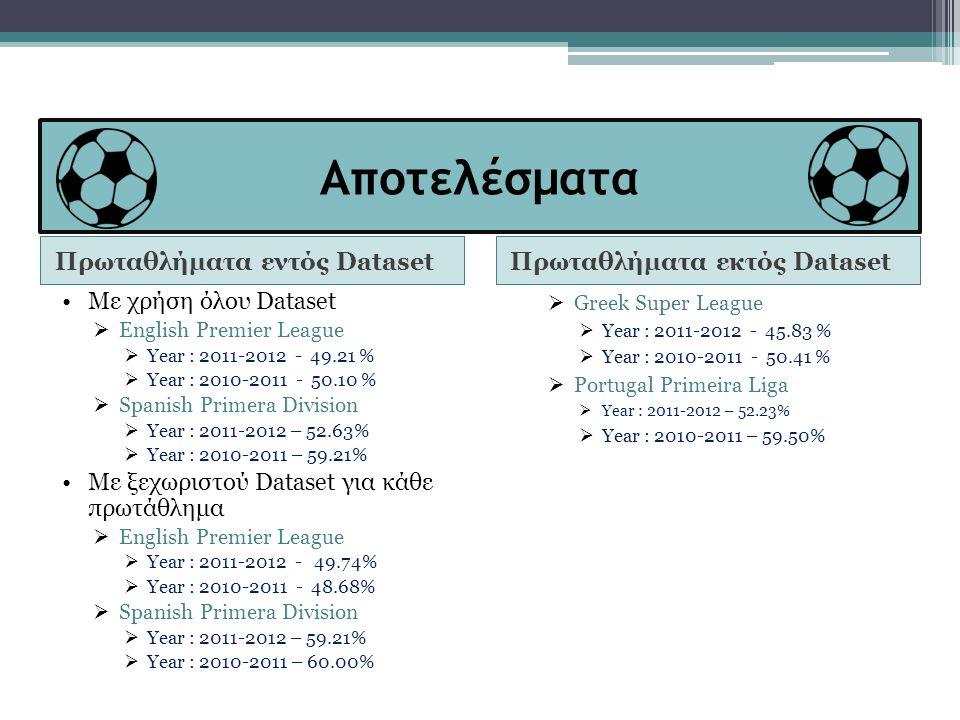 Αποτελέσματα Πρωταθλήματα εντός Dataset Πρωταθλήματα εκτός Dataset