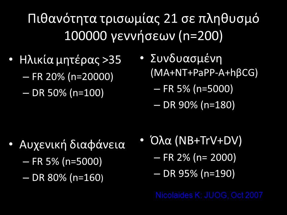 Πιθανότητα τρισωμίας 21 σε πληθυσμό 100000 γεννήσεων (n=200)