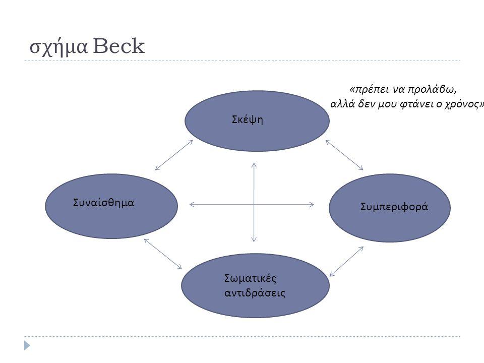 σχήμα Beck «πρέπει να προλάβω, αλλά δεν μου φτάνει ο χρόνος» Σκέψη