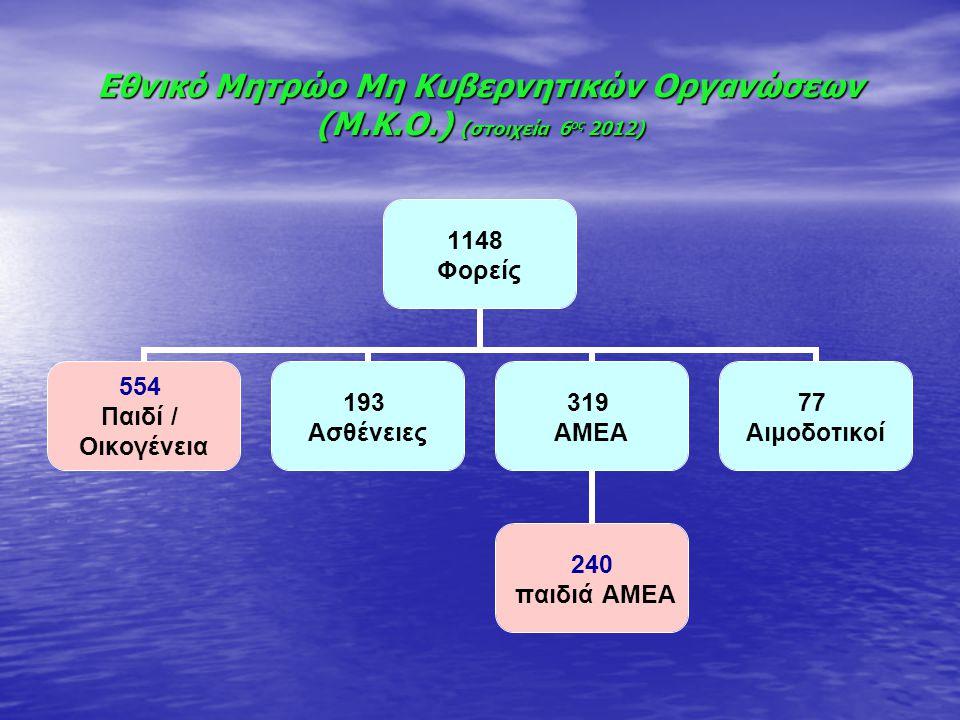 Εθνικό Μητρώο Μη Κυβερνητικών Οργανώσεων (Μ.Κ.Ο.) (στοιχεία 6ος 2012)