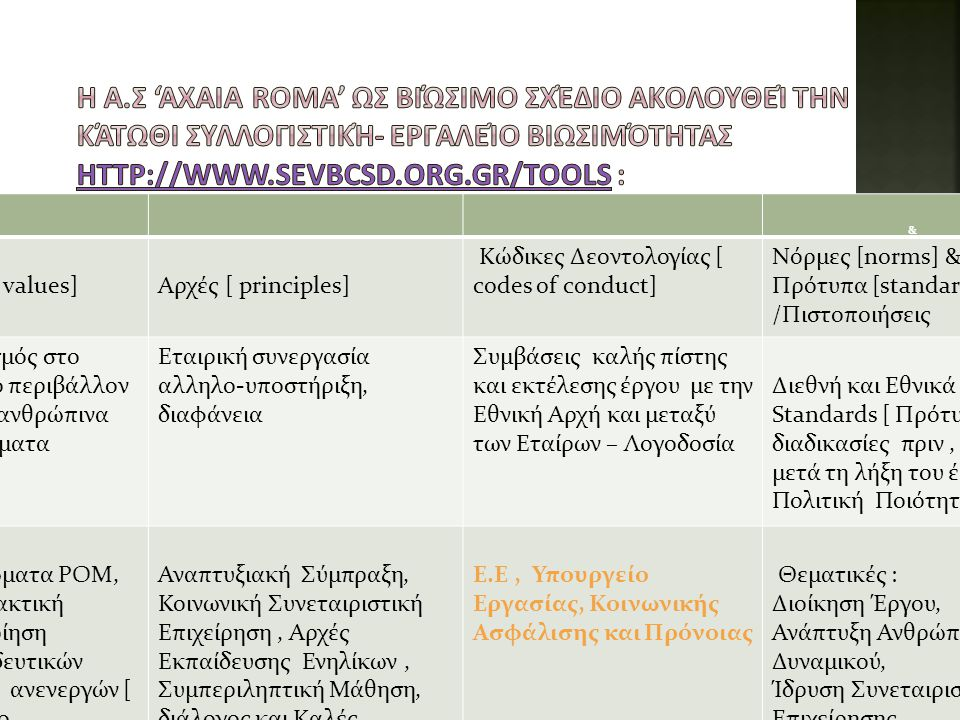 Η Α.Σ 'axaia roma' ως βιώσιμο σχέδιο ακολουθεί την κάτωθι συλλογιστική- εργαλείο βιωσιμότητας http://www.sevbcsd.org.gr/tools :