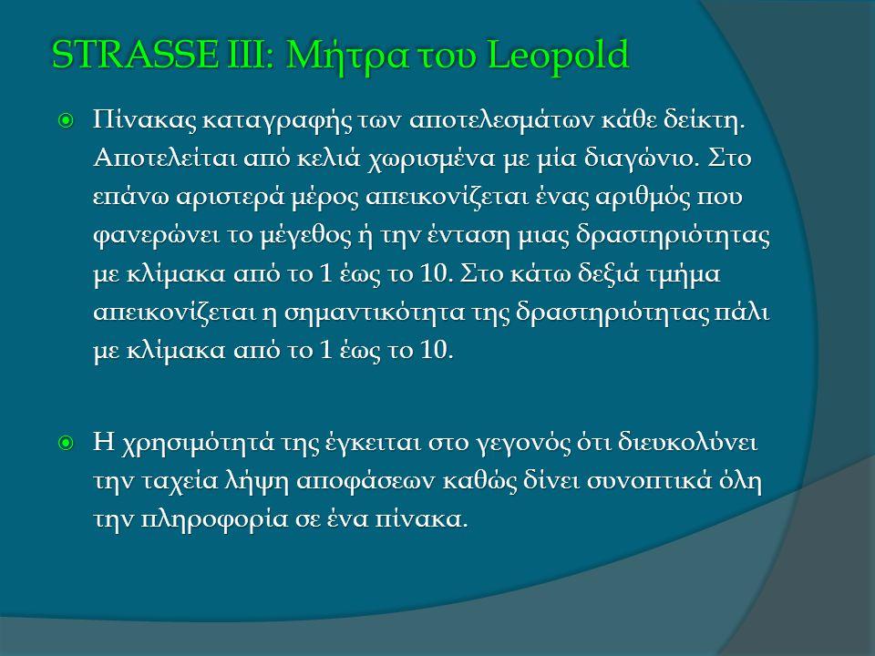 STRASSE IΙΙ: Μήτρα του Leopold