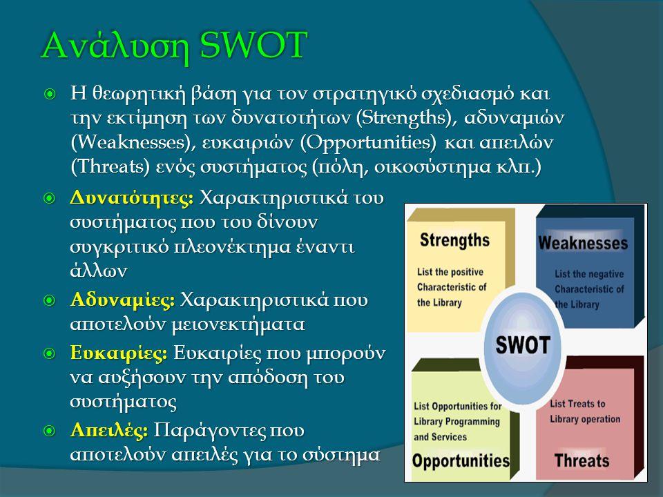 Ανάλυση SWOT
