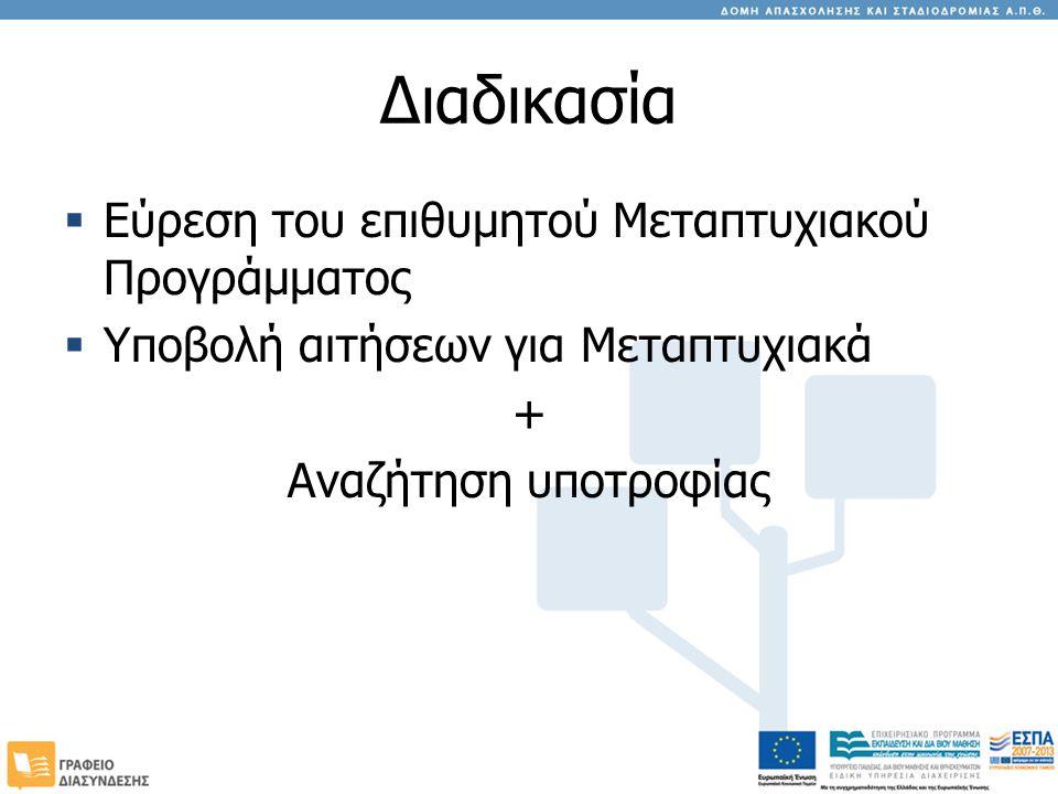 Διαδικασία Εύρεση του επιθυμητού Μεταπτυχιακού Προγράμματος